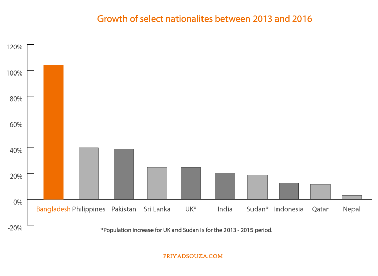 Population of qatar by nationality in 2017 trends in qatars expat populations altavistaventures Gallery