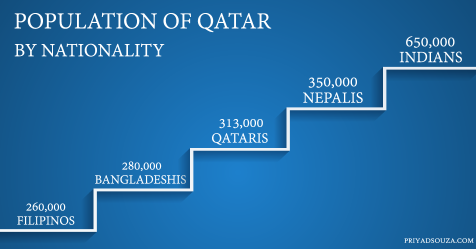 Population of Qatar by nationality in 2017