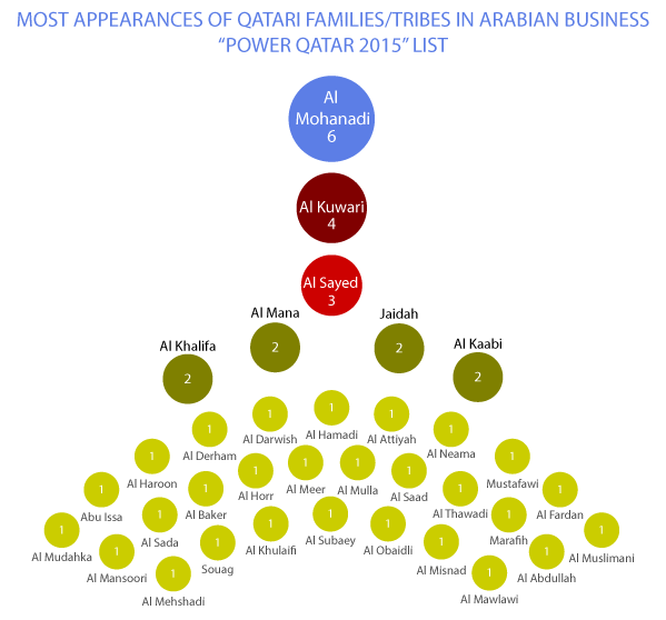 A guide to the most powerful families in Qatar - Priya