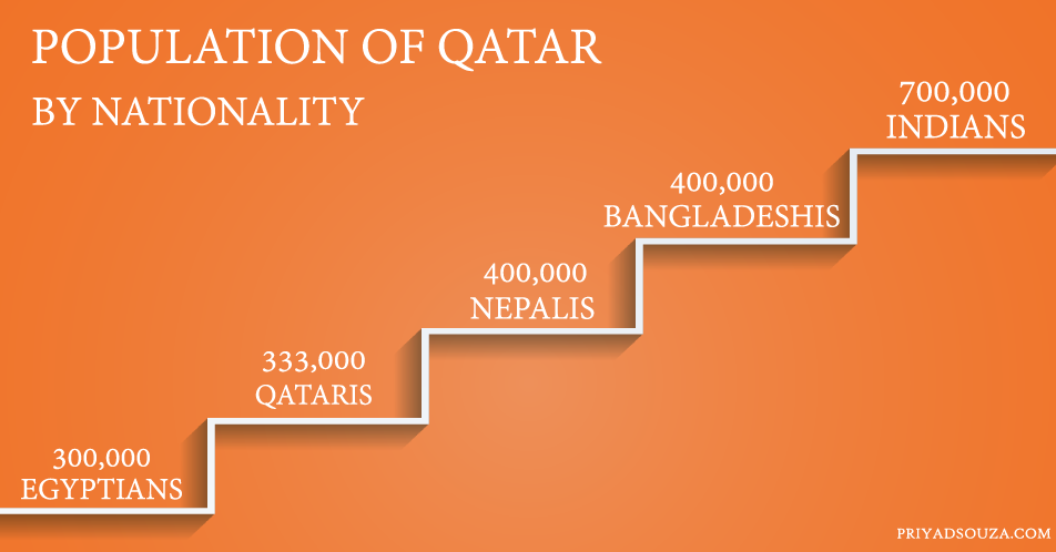 Population of Qatar by nationality in 2019